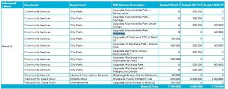 Ward 62 allocation
