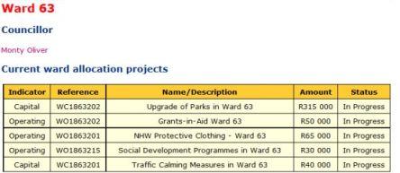 Ward 63 2